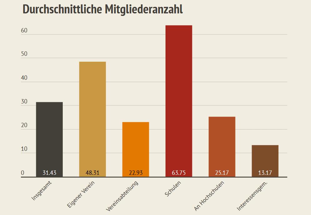 Durchschnittliche Mitgliederzahlen deutscher HEMA Gruppen aus dem HEMA Zensus 2019
