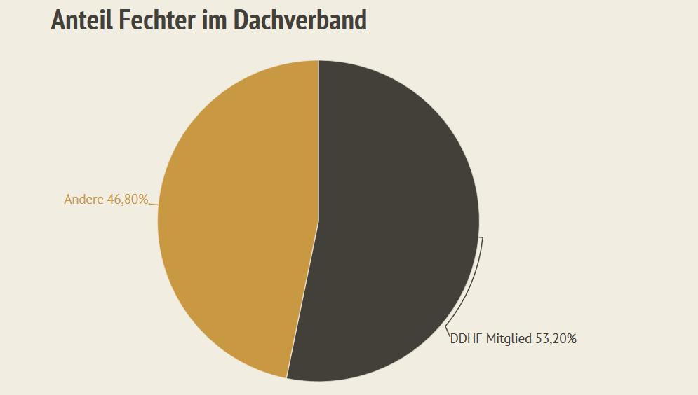 Anteil der deutschen historischen Fechter im DDHF Dachverband aus dem HEMA Zensus 2019