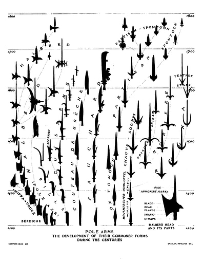 Overview of how pole arm heads developed over time.